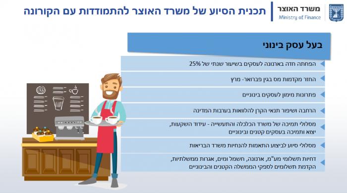 תוכנית הסיוע שלמשרד האוצר לבעלי עסקים בינונים